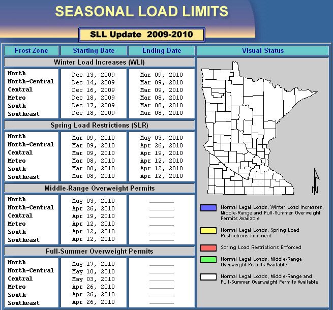Seasonal Load Limit